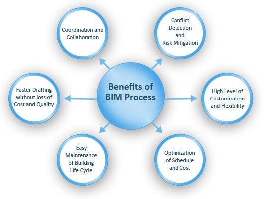 CAD & BIM Skills That You Must Possess To Grab The Recruiters Attention